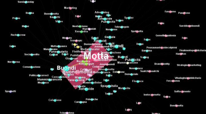 Il caso della pubblicità del Buondì Motta: analisi delle conversazioni su Twitter