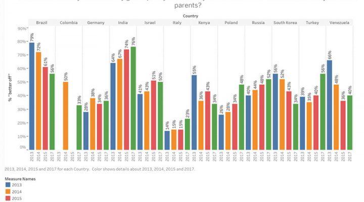 Come siamo cambiati dal 2002 ad oggi: il Global Indicator Database