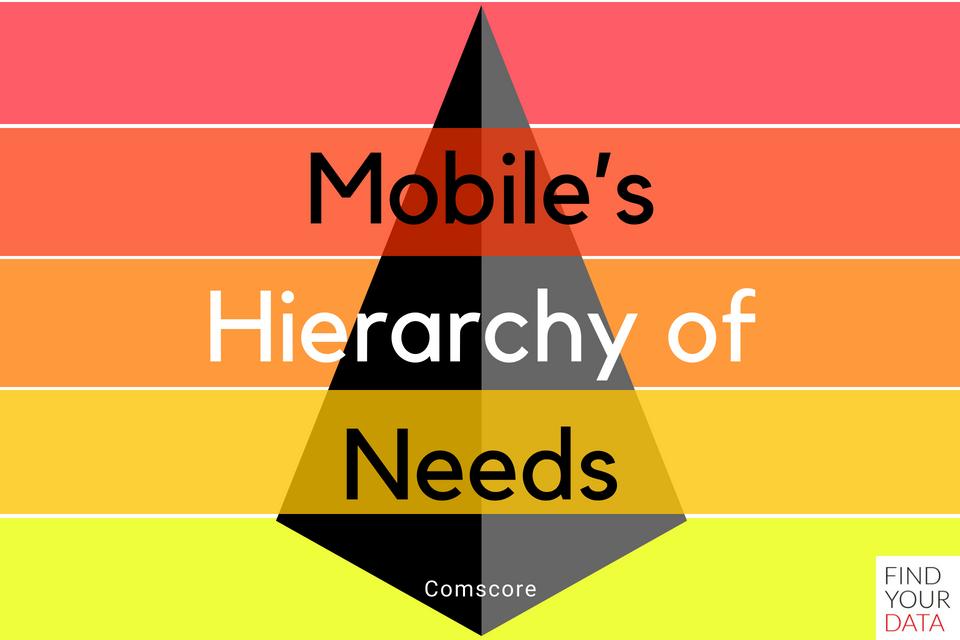 mobile-needs-maslow