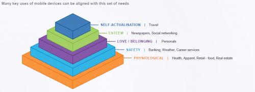 mobile need maslow pyramid