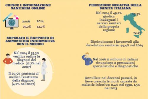 Gli Italiani E La Salute Rapporto Censis Dagli Anni 60 Ad Oggi Find Your Data